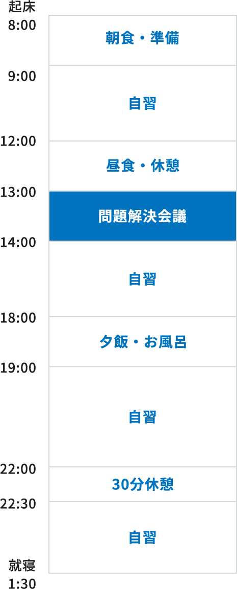 8:00 朝食・準備、9:00~12:00 自習、12:00~13:00 昼食・休憩、14:00~18:00 夕飯・お風呂、19:00~21:00 自習、21:00~21:30 自習、22:00~22:30 30分休憩、22:00~1:30 自習、1:30 就寝
