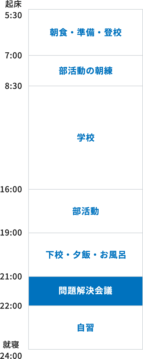 8:00 起床、8:00~9:00 朝食・準備・登校、9:00~12:00 部活動の朝練、12:00~16:00 学校、19:00~21:00 下校・夕飯・お風呂、21:00~22:00 学習会議、22:00~24:00 自習、24:00 就寝
