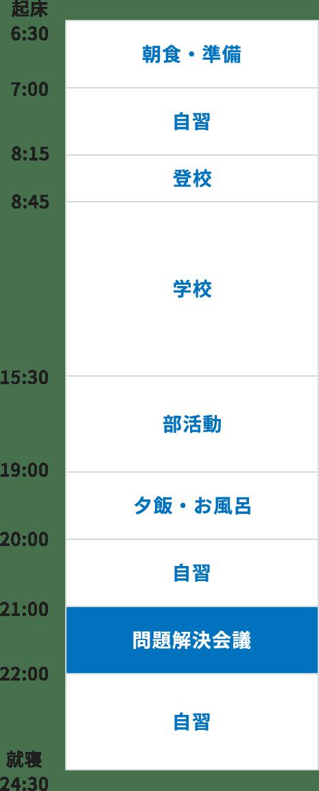 6:30 起床、6:30~7:00 朝食・準備、7:00~8:15 自習、8:15~8:45 登校、8:45~15:30 学校、15:30~19:00 部活動、19:00~20:00 夕飯・お風呂、20:00~21:00 自習、21:00~22:00 学習会議、22:00~24:30 自習、24:00 就寝