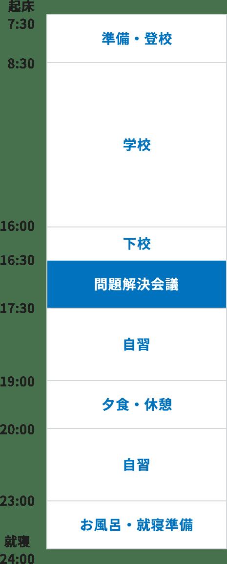 7:30 起床、7:30~8:30 準備・登校、8:30~16:00 学校、16:00~16:30 下校、16:30~17:30 学習会議、17:30~19:00 自習、19:00~20:00 夕食・休憩、20:00~23:00 自習、23:00~24:00 お風呂・就寝準備、24:00 就寝