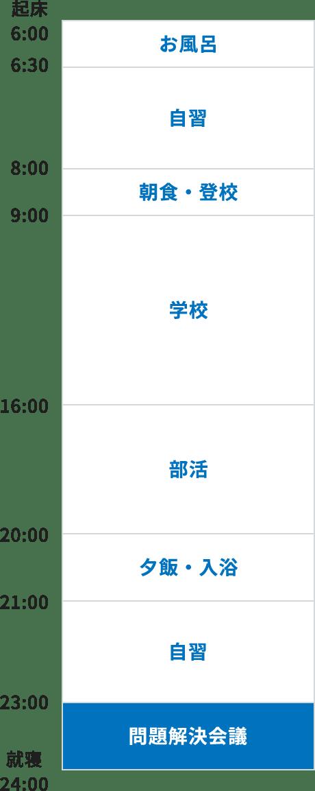7:00 起床、7:00~9:00 準備・登校、9:00~16:00 学校、16:00~19:00 部活、19:00~20:00 夕飯・お風呂、20:00~21:00 自習、21:00~22:00 学習会議、22:00~24:00 自習、24:00 就寝